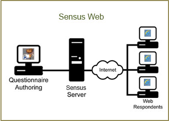 Sensus Web Configuration